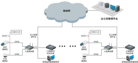 世通亚信零售业可视化管理系统解决方案 视频监控 海康威视 监控方案  第2张