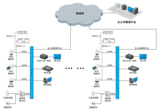 世通鑫宇综合体综合安防解决方案 视频监控 监控系统 海康威视 监控方案  第1张