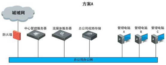 世通鑫宇综合体综合安防解决方案 视频监控 监控系统 海康威视 监控方案  第3张