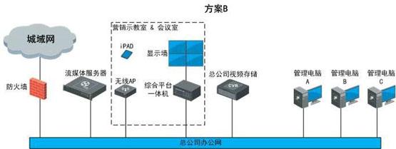 世通鑫宇综合体综合安防解决方案 视频监控 监控系统 海康威视 监控方案  第4张