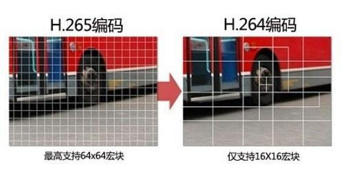 高清监控摄像头基准技术h265是什么,4K高清来袭h265编码器应运而生  监控新闻  第1张