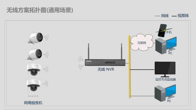 方案集锦丨办公区域无线视频监控方案  监控方案  第3张