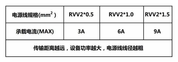 【科普系列】弱電耗材的選擇  監控技巧  第2張