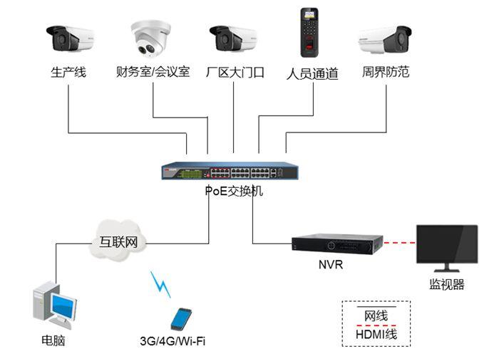 方案展示 | 全方位、低成本,教你搭配工厂高清监控系统  监控方案  第4张