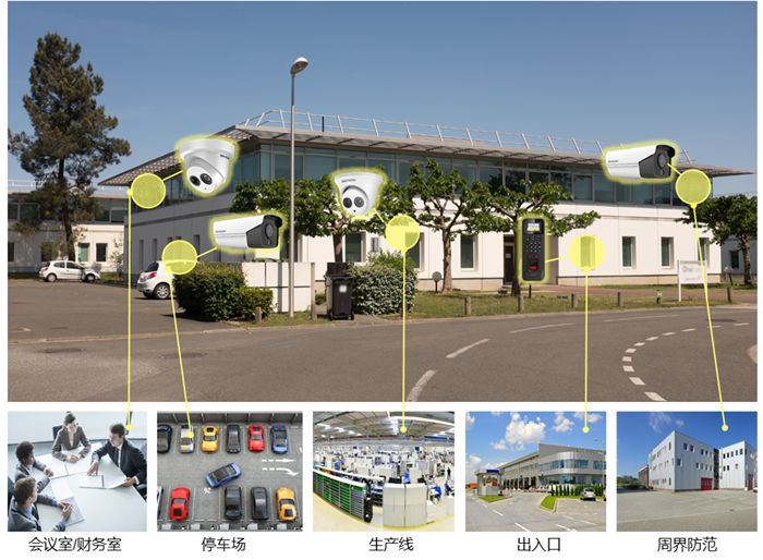 方案展示 | 全方位、低成本,教你搭配工厂高清监控系统  监控方案  第3张